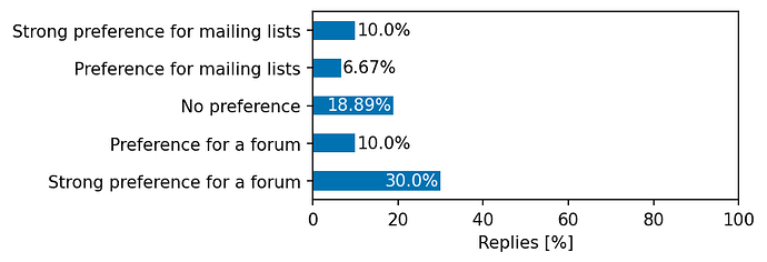 30.0% replied Strong preference for a forum, 10.0% replied Preference for a forum, 18.9% replied No preference, 6.7% replied Preference for mailing lists, 10.0% replied Strong preference for mailing lists
