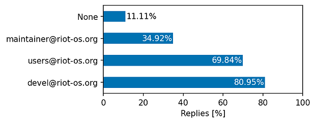 81.0% quoted devel@riot-os.org, 69.8% quoted users@riot-os.org, 34.9% quoted maintainer@riot-os.org, 11.1% quoted None