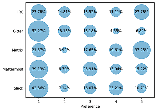 Circle sizes show percentage of 5 preference levels